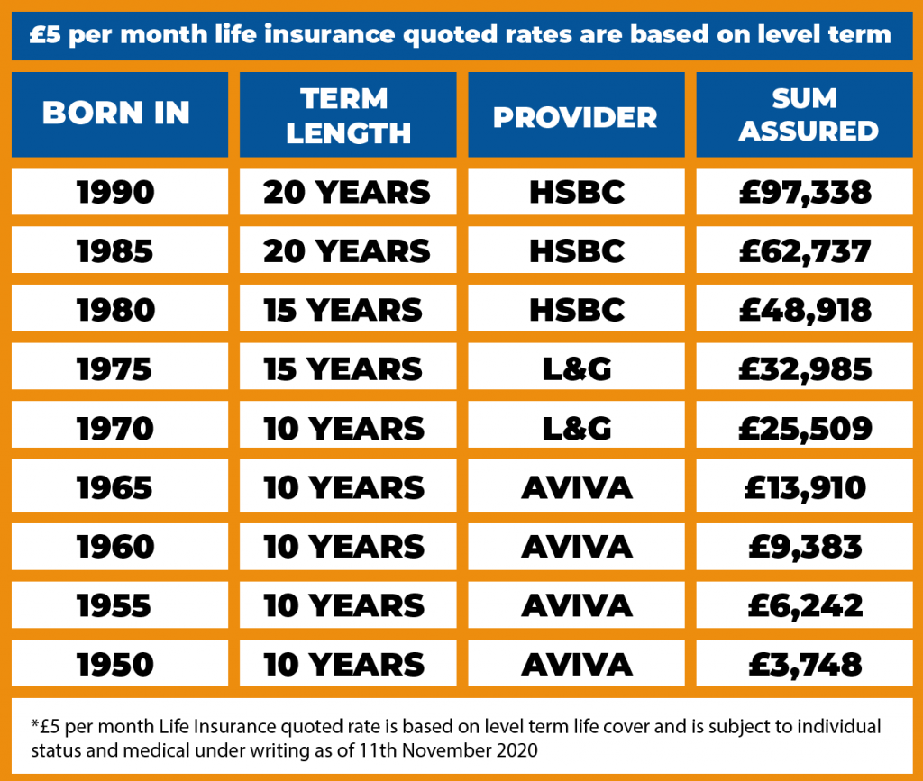 Level Term Life Insurance for £5 a month